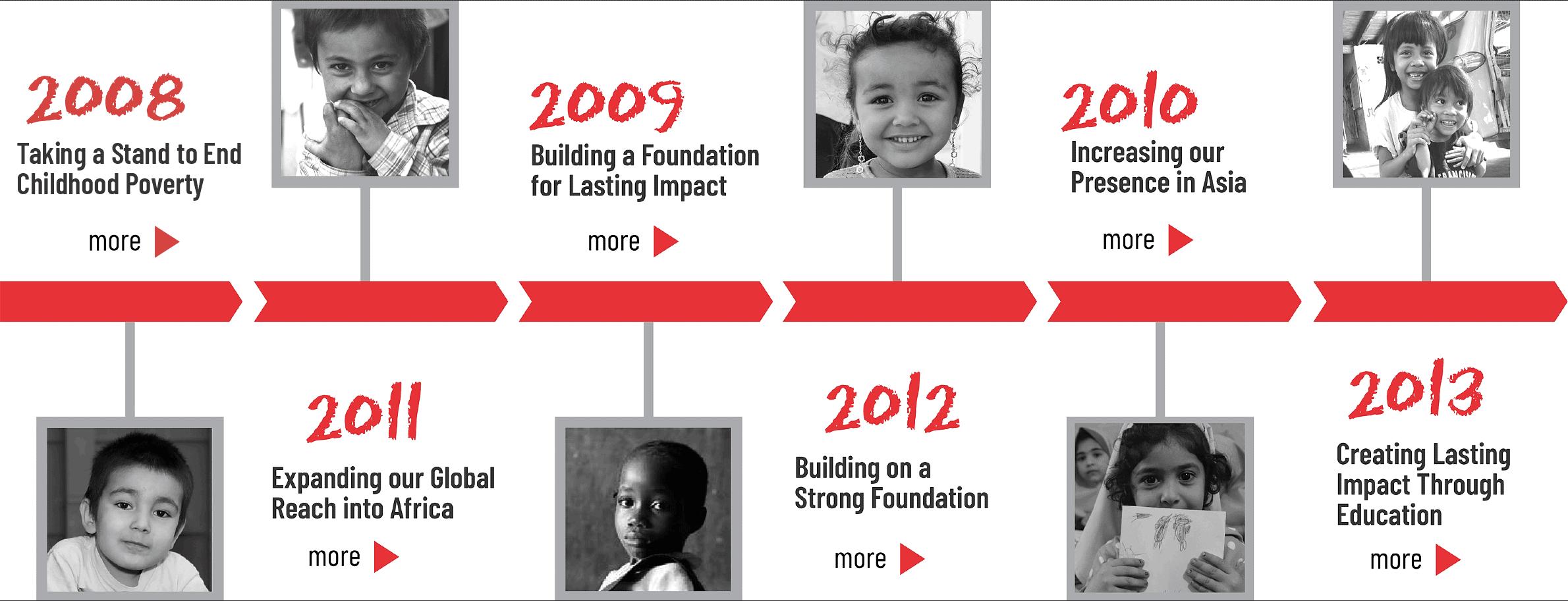 Impact 2008-2013