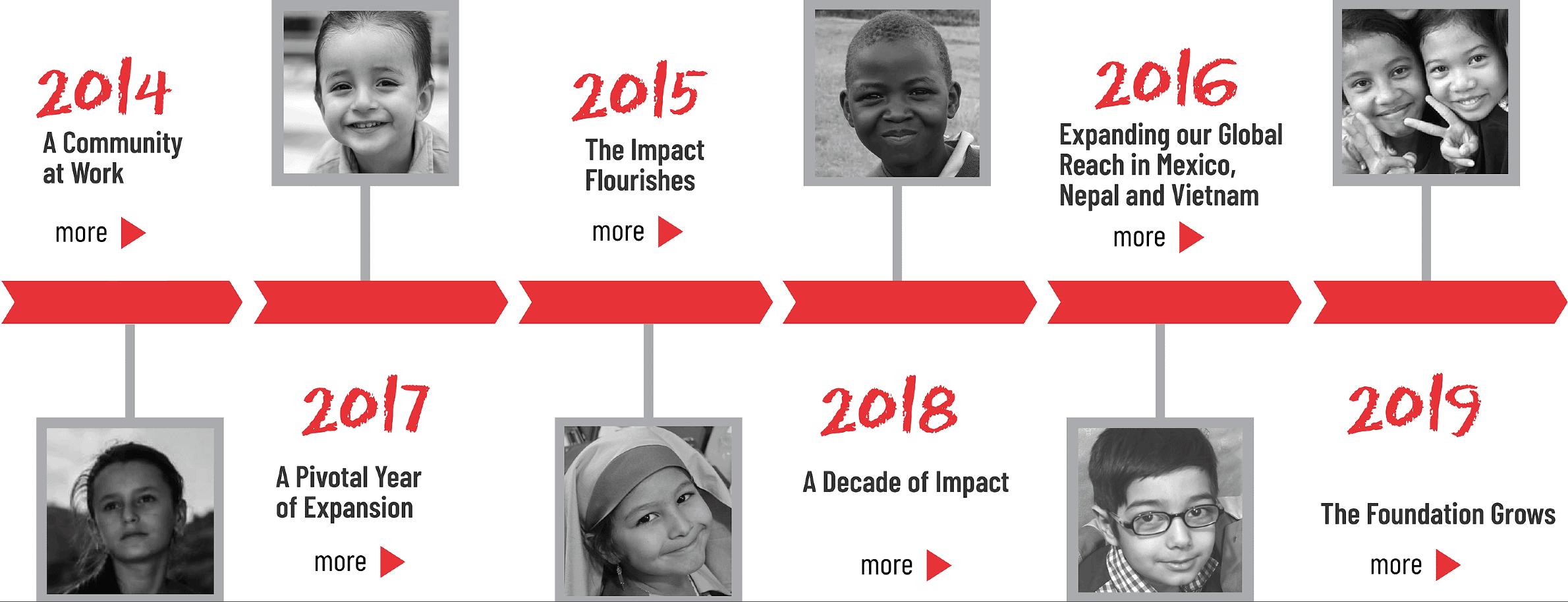 Impact 2014-2019